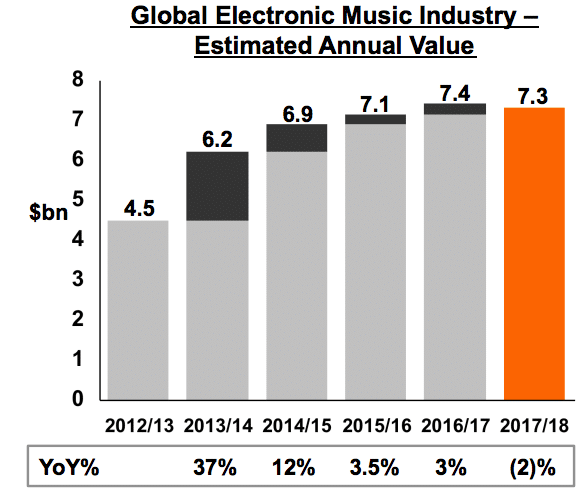 electronic music industry