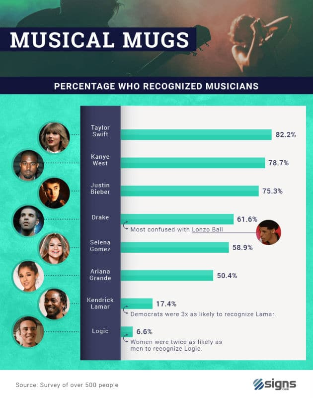 music celebrities in the usa