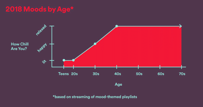 spotify listening experience