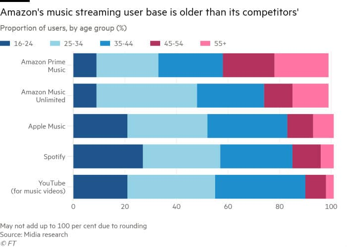 Amazon Music streaming users