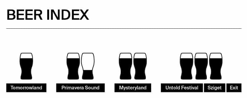 beer index music festival 2019